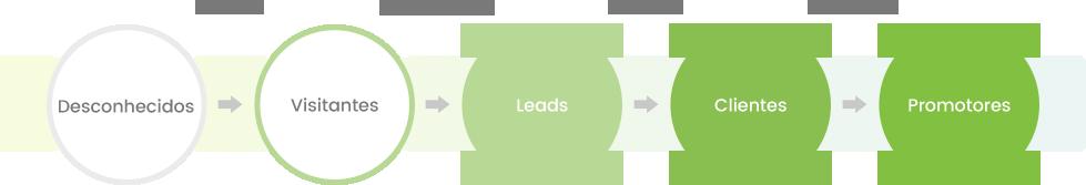 inbound-marketing-para-industriais